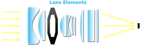 How Does a Digital Camera Work